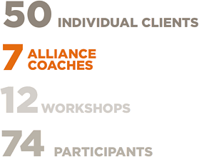 50 Individual Clientss, 7 Alliance Coaches, 12 Workshops, 74 Participants